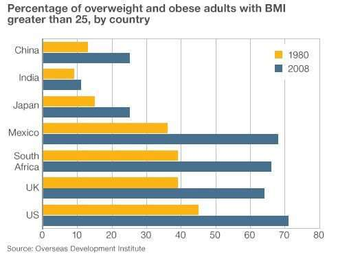 overweight-adults-country