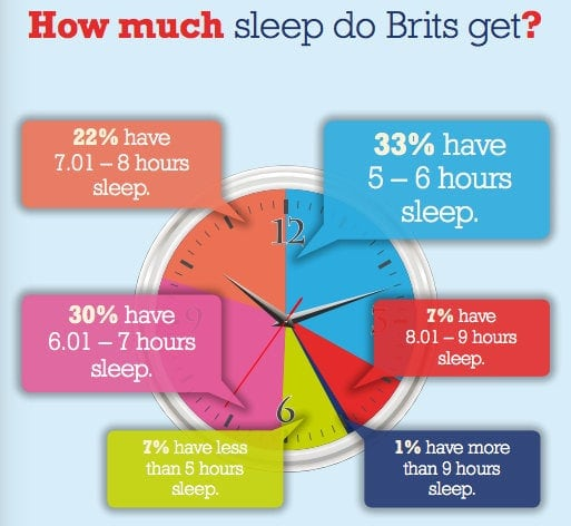 how much sleep do brits get - Sleep and weight loss - Is your sleep routine sabotaging your diet?
