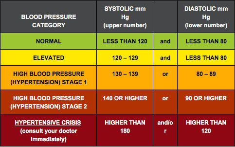 blood pressure table - How to lower blood pressure naturally + the best supplements for hypertension